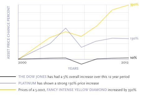 As the chart shows based on historical data an investment in fancy yellow intense diamonds has far outperformed both the Dow Jones and Platinum spot price. Investment needs careful consideration and professional expertise. Contact Blacklock Jewellery for friendly and professional advice on diamond investments.