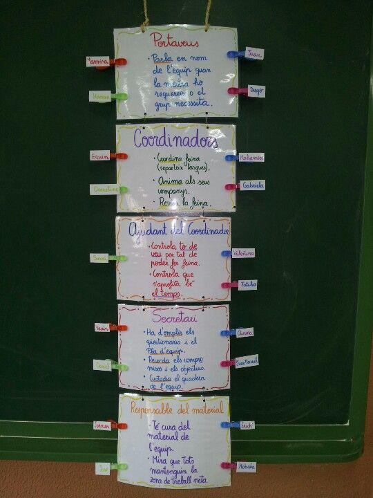 Plan d'equip: tasques descrites per cada rol de l'equip. Al lateral col·locarem els noms dels nens de cada equip i el color de la pinça ens indica el grup.