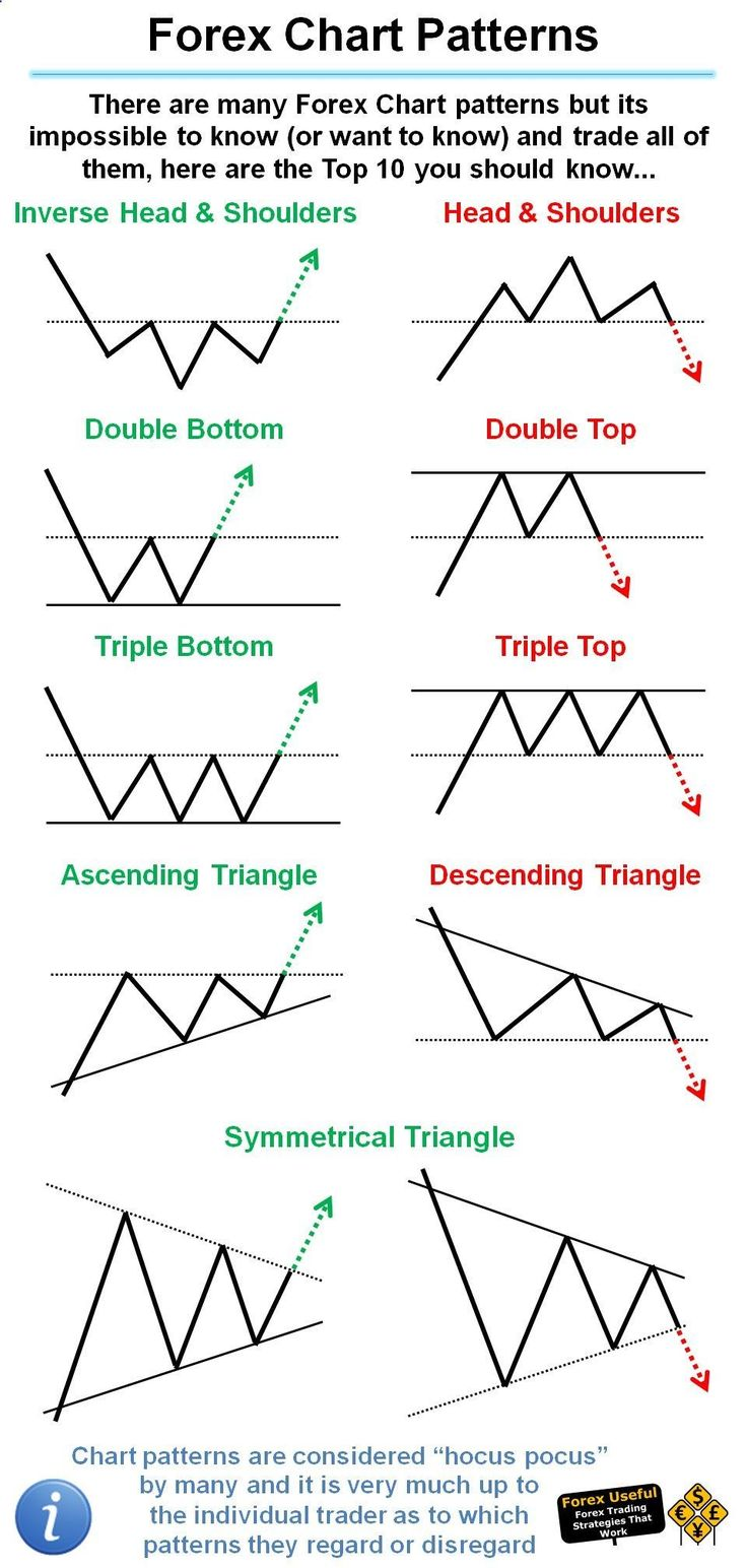 #ForexUseful - There are many Forex Chart patterns but its impossible to know (or want to know) and trade all of them, here are the Top 10 you should know… #TradeForexTheRightWay