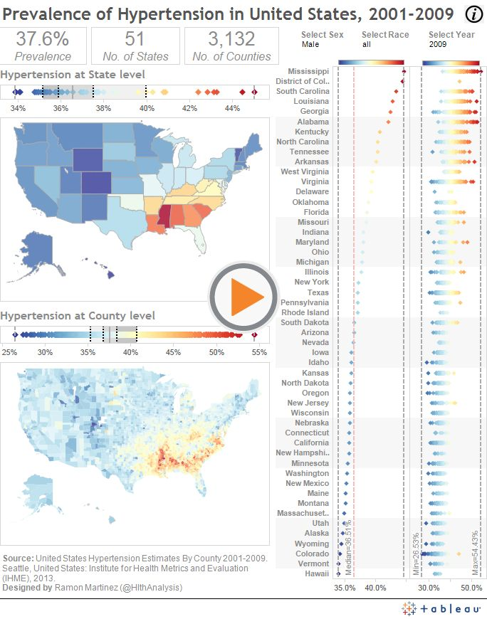 Today's viz by Ramon Martinez shows the prevalence of hypertension in the US by location, demographics, and over time