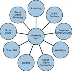 Integrated Marketing Communications for Every Sized Organization