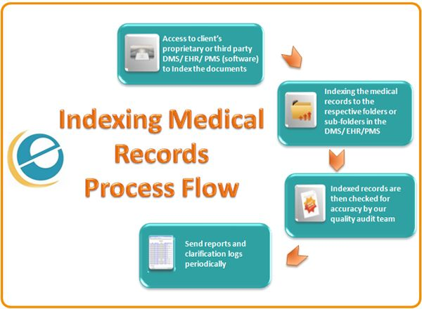E Care India S Indexing Administrations Incorporate Electronic Medical Record Storage Healthcare Document Management A Medical Medical Records Medical Billing