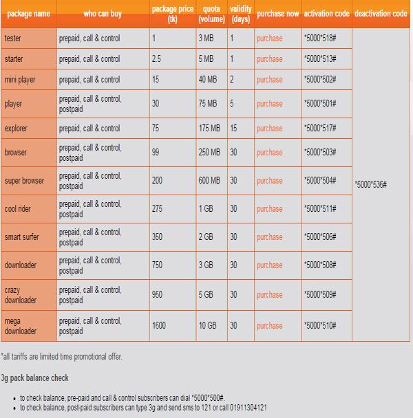 The Banglalink 3G Internet Package Price and Activation ...