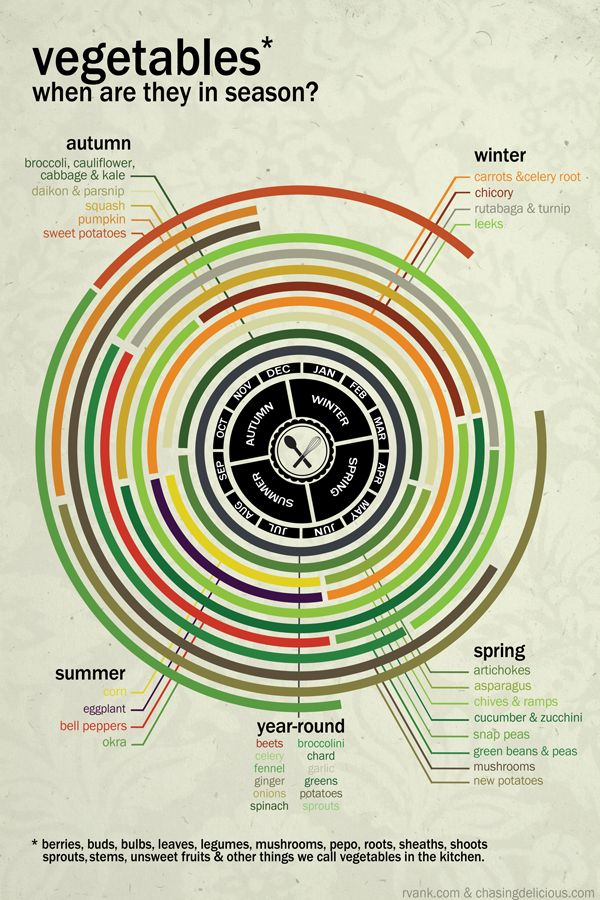 Fruits/Vegetables/Herbs: When Are They In Season? [infographic]