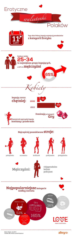 Erotyczne Walentynki Polaków