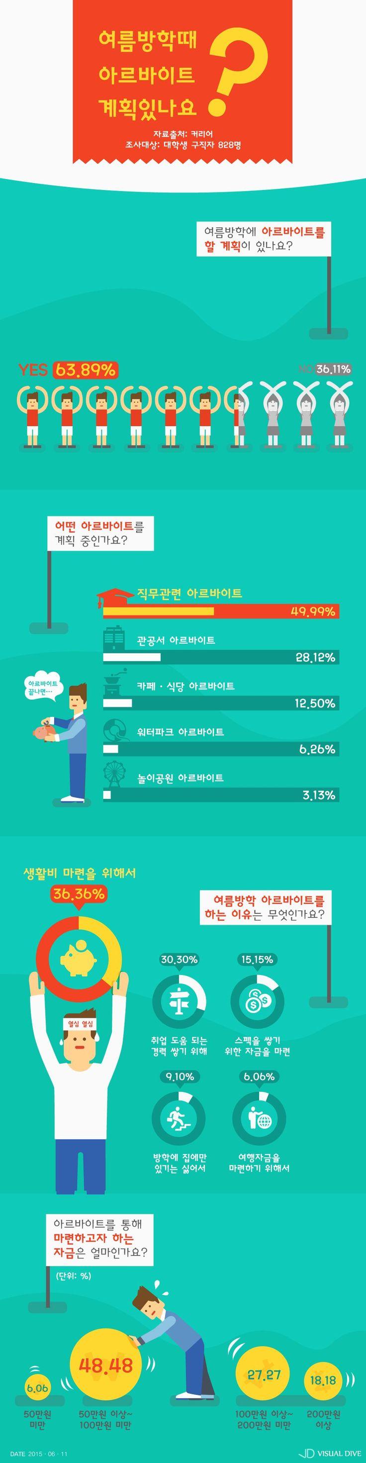 대학생 취준생 여름방학 알바, '직무 관련' 직종 선호 [인포그래픽] #Part_Time_Job / #Infographic ⓒ 비주얼다이브 무단 복사·전재·재배포 금지