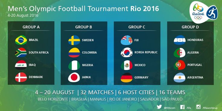 Match schedule for men's soccer in Rio 2016 | Image source:  Thepanenkablog.com