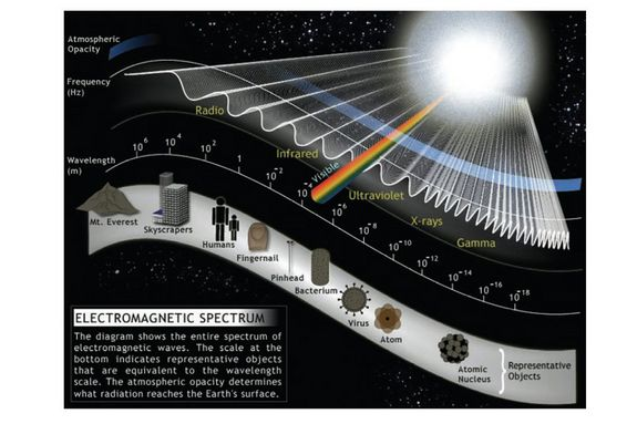 Electromagnetism: Fields, Waves & Theory Tanya Lewis, Staff Writer | July 12, 2013 This diagram shows the entire spectrum of electromagnetic waves. The scale at the bottom indicates representative objects that are equivalent to the wavelength scale. The atmospheric opacity determines what radiation reaches the Earth's surface. Credit: UC Regents