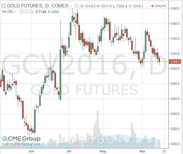 Золото: обзор ситуации на рынке http://krok-forex.ru/news/?adv_id=9690 Цены на золото демонстрируют негативную динамику. Котировки золота заметно снизились, достигнув двухнедельного минимума, что было вызвано публикацией инфляционных данных по США, которые повысили вероятность увеличения процентной ставки ФРС позже в этом году.  Департамент труда США заявил, что потребительские цены выросли больше, чем ожидалось в августе, так как рост арендной платы и расходов на здравоохранение…