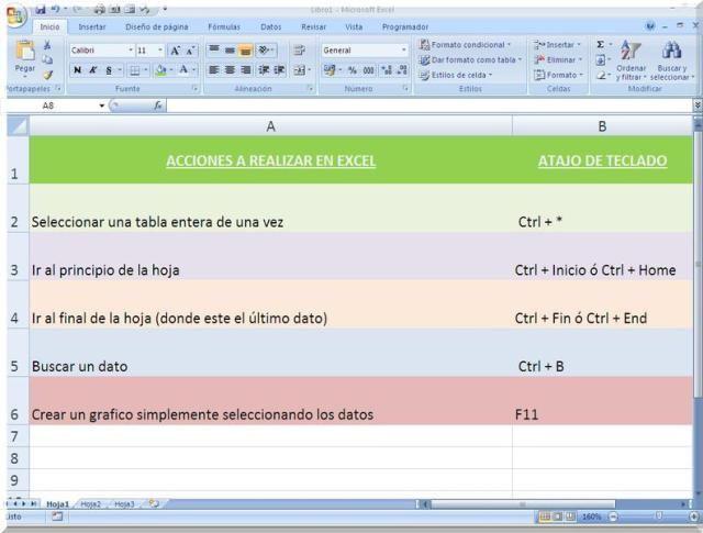 Repasa este glosario de los atajos de teclado en Excel para aprender cómo usar Excel mejor y tarda menos en tus informes con la hoja de cálculo