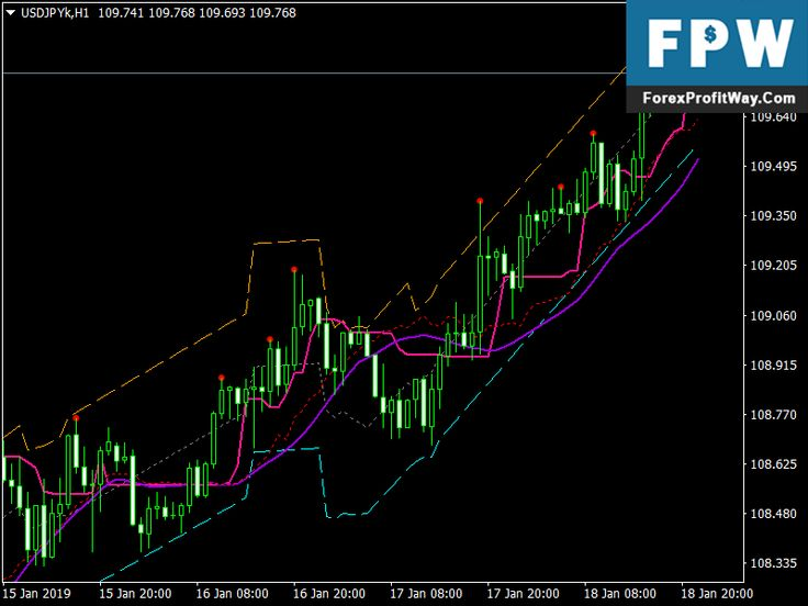 Download Bsi Trend And Auto Trend Channel Indicator Mt4