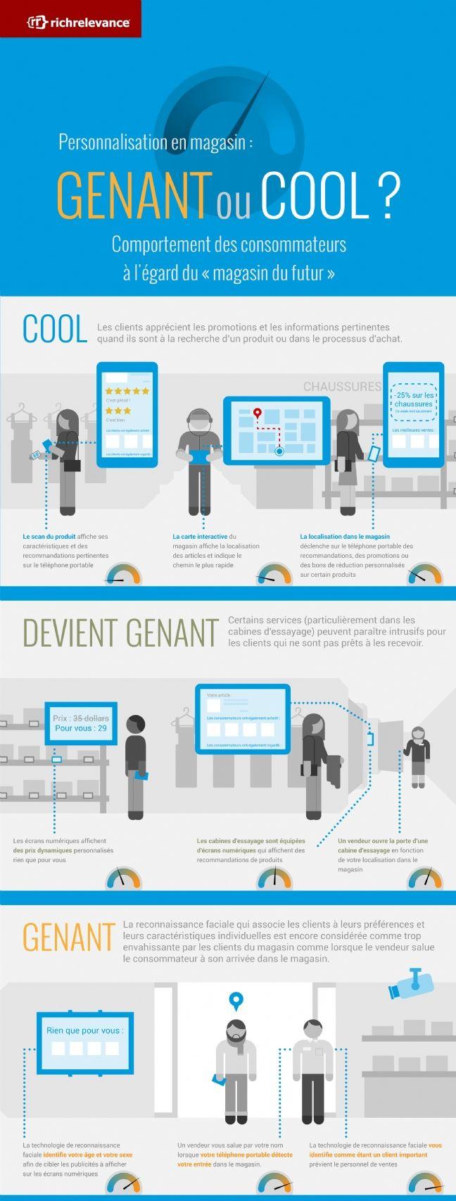Infographie | RichRelevance analyse les attentes des clients par rapport aux outils numériques en point de vente