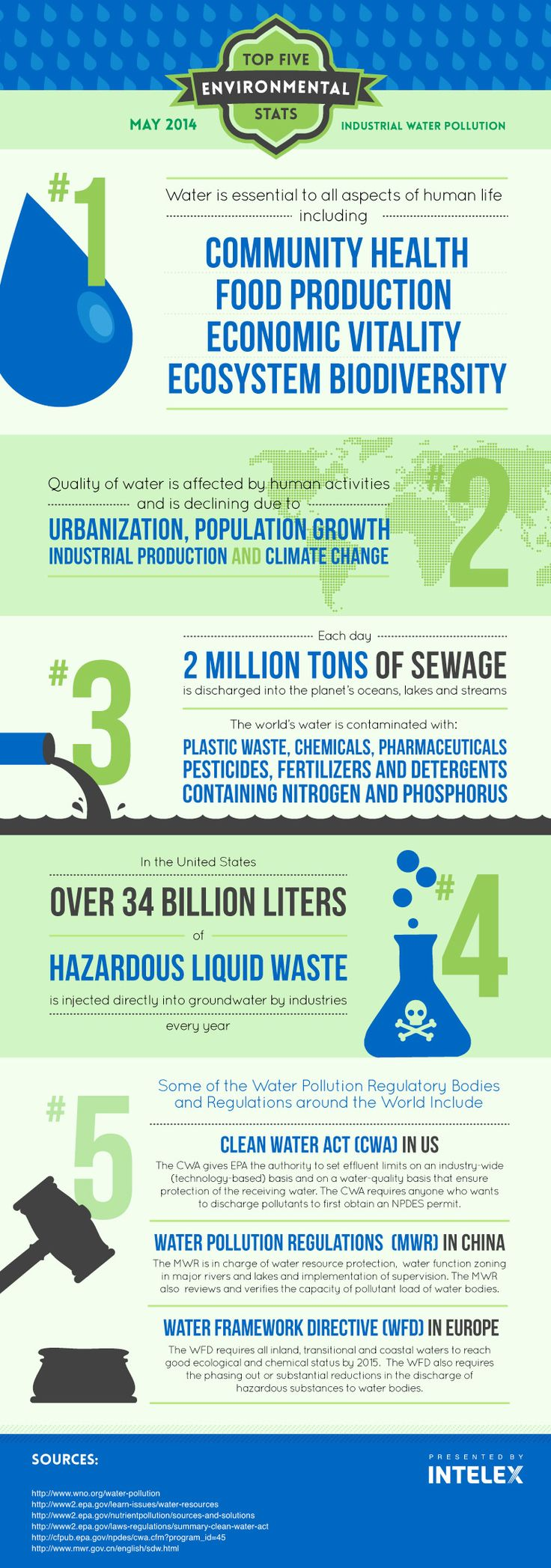 Top 5 Environmental Stats – Industrial Water Pollution (Infographic) ) #intelex #water #waterquality #waterpollution #pollution #environment #sustainability #sewage #industrialwaste #industrialpollution #industrialization