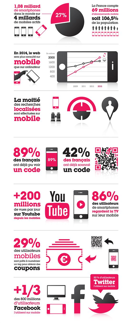 Marketing Mobile : chiffres France