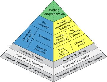Balanced literacy diet pyramid highlighting assessment for instruction
