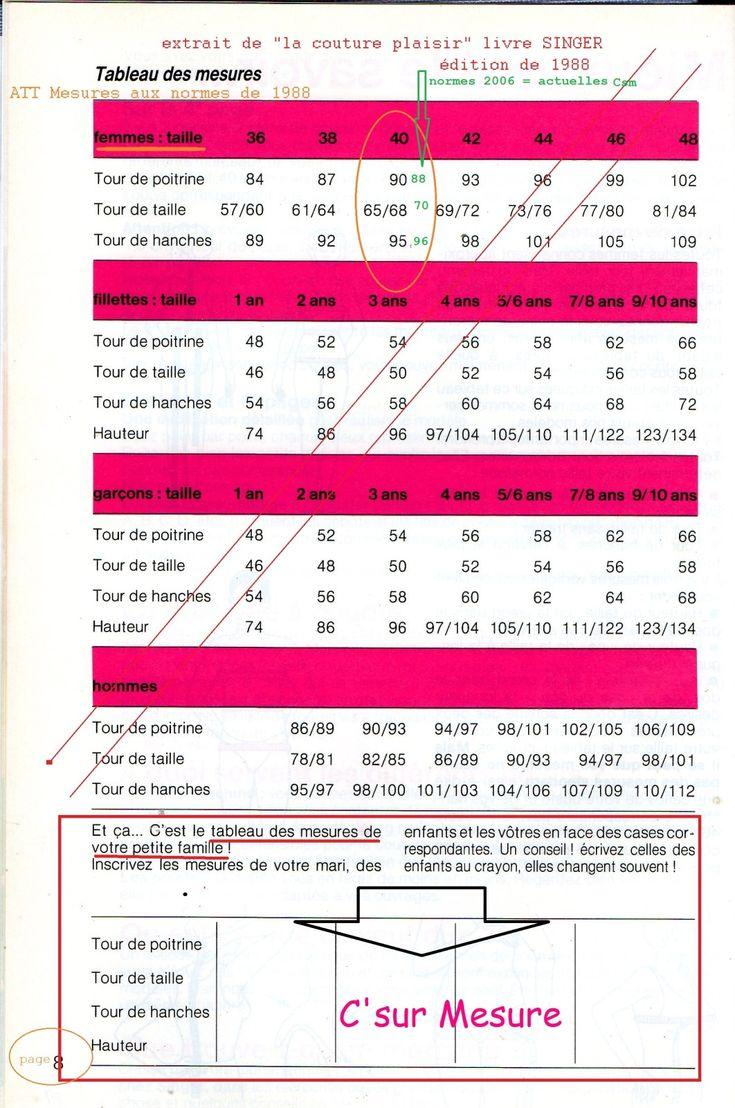 ATTention Mesures aux normes des années ... 1988... depuis changement de tailles ici TP,TT, TB chez la femme, normes 2006 = ici en vert, tailleT40 standard csm !