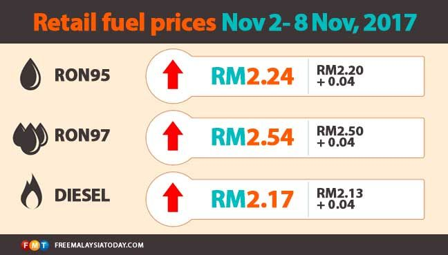 Fuel prices up across the board   PETALING JAYA: Fuel prices will go up from midnight with a 4-sen increase per litre for petrol and diesel.  The price of RON95 petrol will increase to RM2.24 from RM2.20 while the price of RON97 will go up to RM2.54 from RM2.50 previously.  The price of diesel meanwhile will increase to RM2.17 from RM2.13.  The new prices will be in effect from Nov 2 until Nov 8.  This was announced on the domestic trade cooperatives and consumerism ministrys Twitter account…