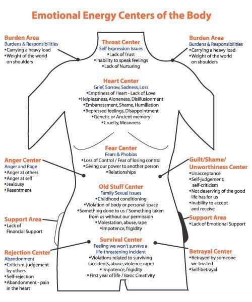 """Map of where emotions are """"held"""" in the body! What do you need to release?"""