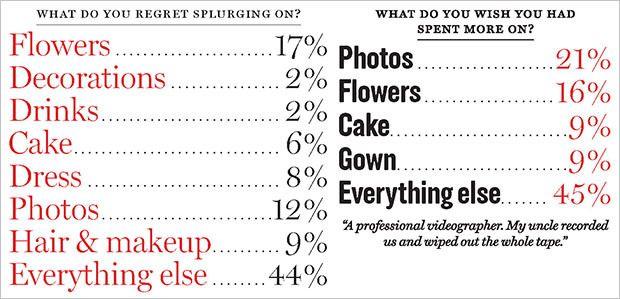 Brides Often Regret Not Spending More on Wedding Photography brideregrets
