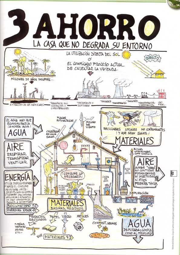 Arquitectura bioclimatica. AHORRO-LA CASA QUE NO DEGRADA SU ENTORNO. Elaborada por el grupo de trabajo Encuentros (Colegio de Arquitectos Vasco-Navarro), el ecoarquitecto Iñaki Urkia y Manolo Vilches.