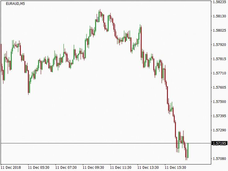 Euraud Dynamic Tp Reached Buy Order Closed Real Time Free