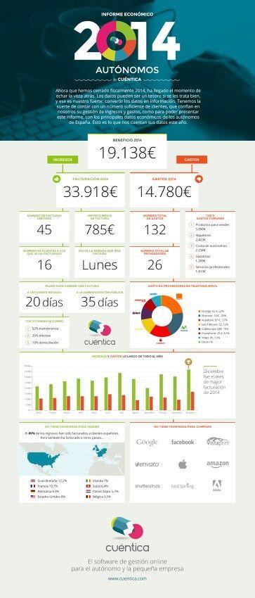 Informe #autónomos #freelance 2014 vía @cuentica