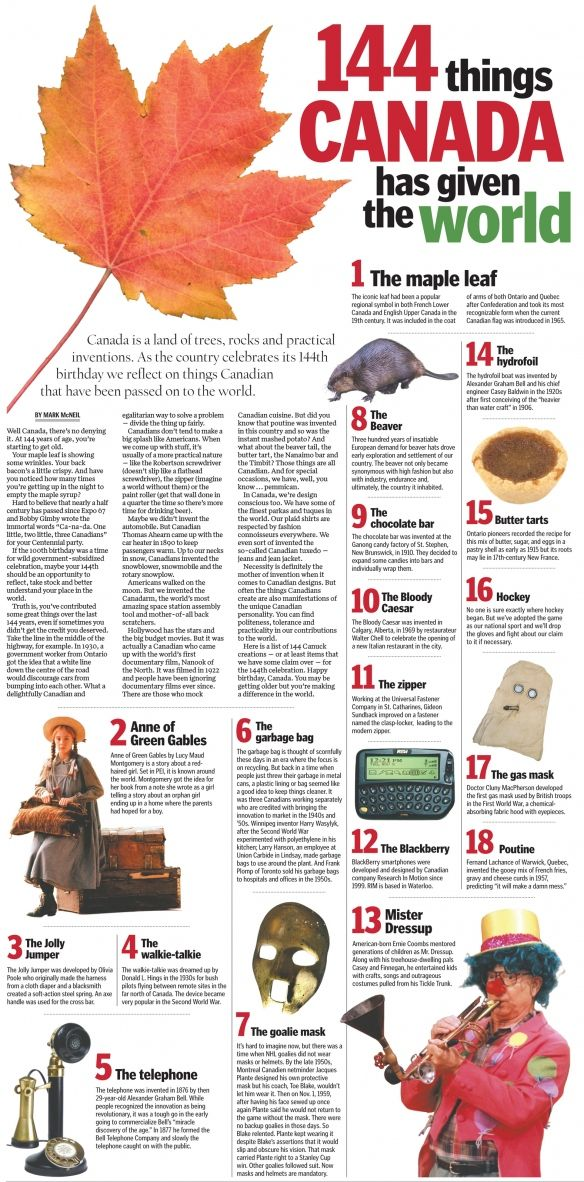 Love it! 144 things Canadians have given to the world.  From http://thespec.com. The beaver?  How did the beaver know where the border was.