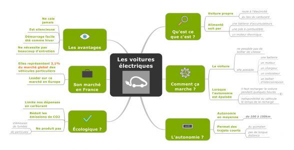 Dans cet article vous trouverez différents points sur les voitures électriques, le fonctionnement, les avantages etc...  Véhicule tourné vers l'écologie.