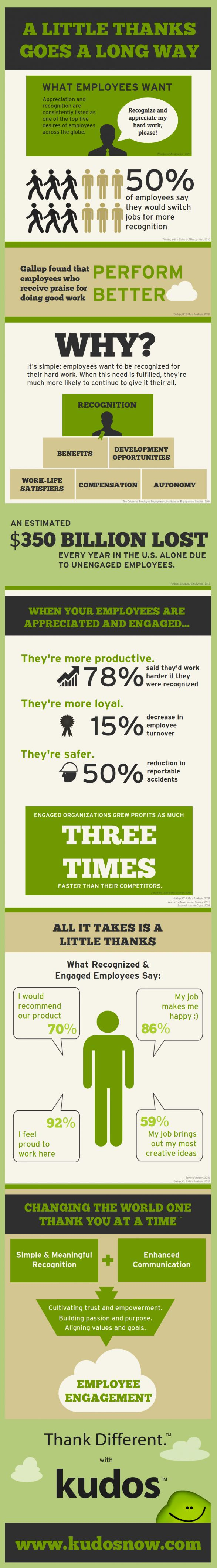 Employee Appreciation: A Little Thanks Goes a Long Way #infographic via @sparkhire