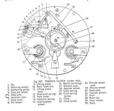 Resultado de imagen para clock part names