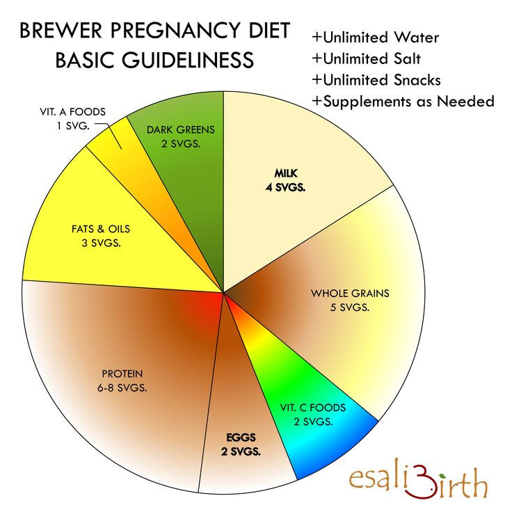 Brewer diet plan-Nice chart to show you the foods you should eat daily when pregnant. www.serenebirthservices.com