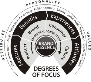 Brand Positioning; Brand Essence | Brand Focus Workshop