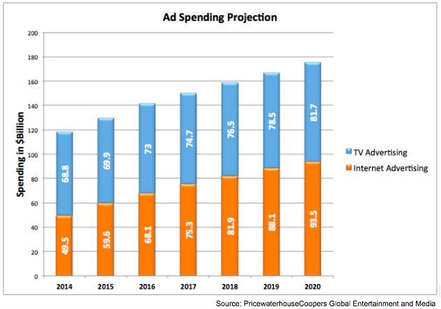 2017: Digital Advertising to overtake TV Advertising in US this year
