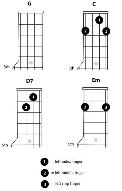Ukulele : ukulele chords d7 Ukulele Chords or Ukulele Chords D7u201a Ukulele