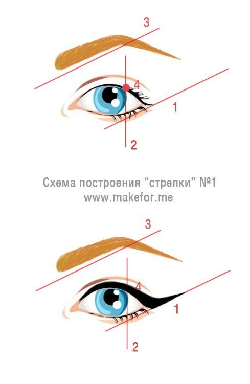 Схема построения стрелки на глазах