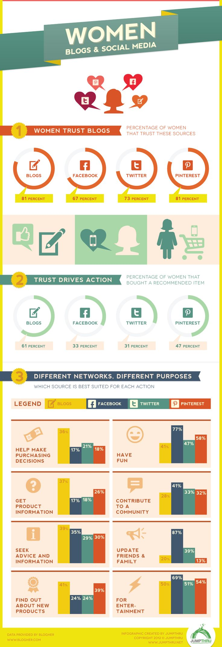 Women connecting with women online: the trusted relationship between women and the Bloggers and Pinners they follow. -JumpThru Infographic