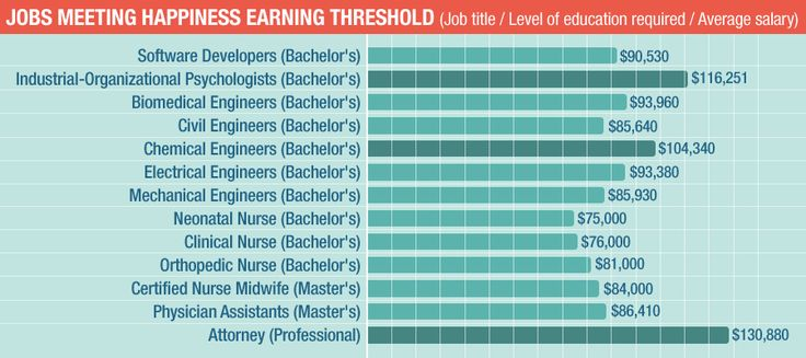 Is Medical School Worth it Financially? – BestMedicalDegrees.com