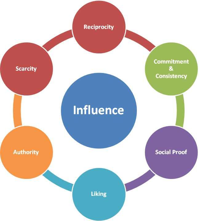 How to become an Influencer through Content and Relationship Marketing - Kaiserthesage