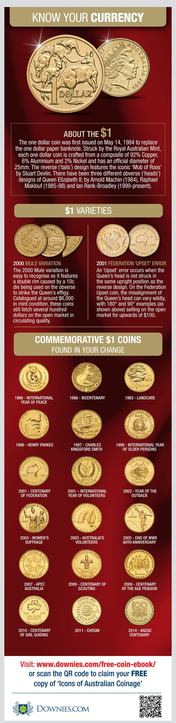 See how that dollar coin in your pocket could be worth $6,000! http://downies.com/knowyourcurrency1dollar.aspx #infographic #numismatics #currency #rarities