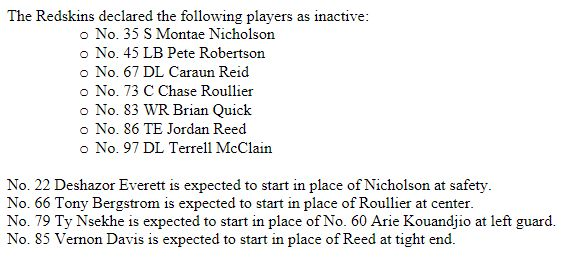 List of Inactives for tonight's #Redskins vs #Cowboys game. #WASvsDAL #HTTR #BeatDallas - http://ift.tt/2a7gnqz