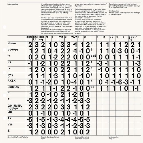 New York City Transit Authority / Graphic Standards Manual / 1966