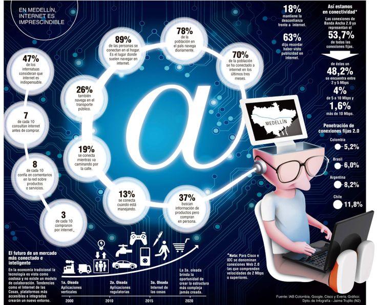 Medellín se conecta, pero falta potenciar internet El 78% de la población se conecta diariamente a la web, según estudio de IAB Colombia. Se requiere mayor participación y aplicaciones de utilidad.