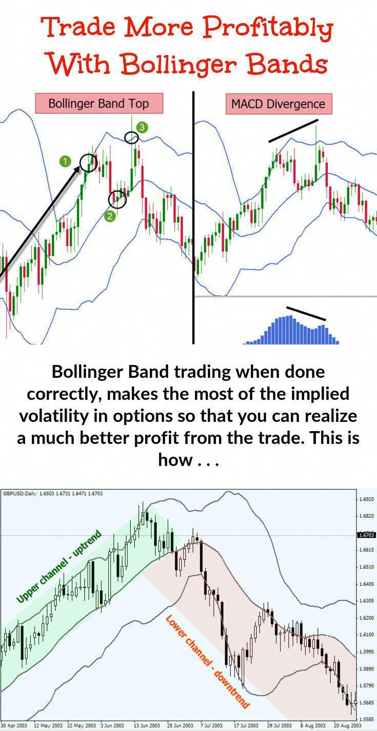 Find Out About How To Use Bollinger Bands Technicalanalysis
