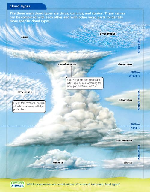 Cloud names and classifications