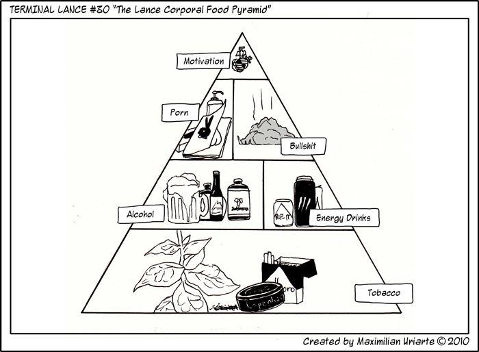 "Terminal Lance #30 ""The Lance Corporal Food Pyramid"" - Terminal Lance Terminal Lance"