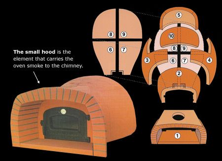 Residential Wood Fired Oven Kits for Home and Portable Use - Tuscany Fire