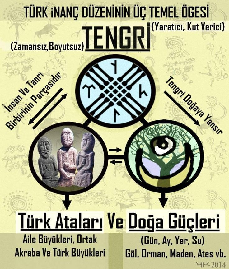 """Tengri : """"""""Göktanrı inancının 3 temel ögesi"""" #Göktanrı #Tanrı #Tengri #Kam #Şaman #Türk"""