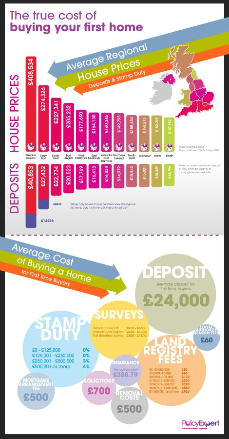 An infographic by Policy Expert looking at UK regional property prices, and the cost of your first place.