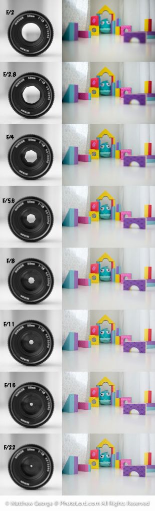 This chart illustrates depth of field and how it changes with the use of different aperture settings.
