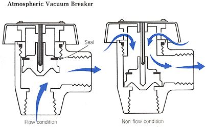 Atmospheric Vacuum Breaker Backflow Preventer Are 4 0